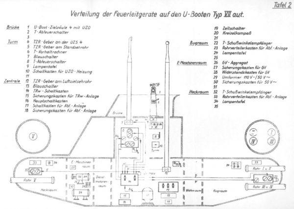 System kierowania ogniem torpedowym na U-Bootach typu VIIC