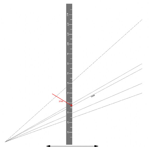 The way of reading the maximum distance to the target (in this case equal ~3650 meters) in the moment of the torpedo launch for the torpedo with the maximum length of the run equal to 7500 meters