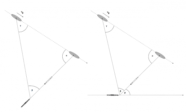 The direct bow attack and the attack with the fixed gyro-angle