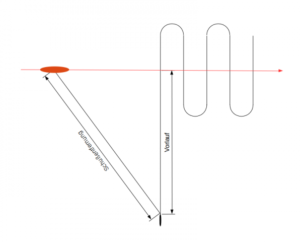 Distance to the target (Schußentfernung) and length of the preliminary straight run (Vorlauf)