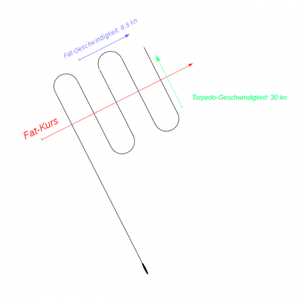 The Fat speed and course (maneuvering pattern rechts kurz)